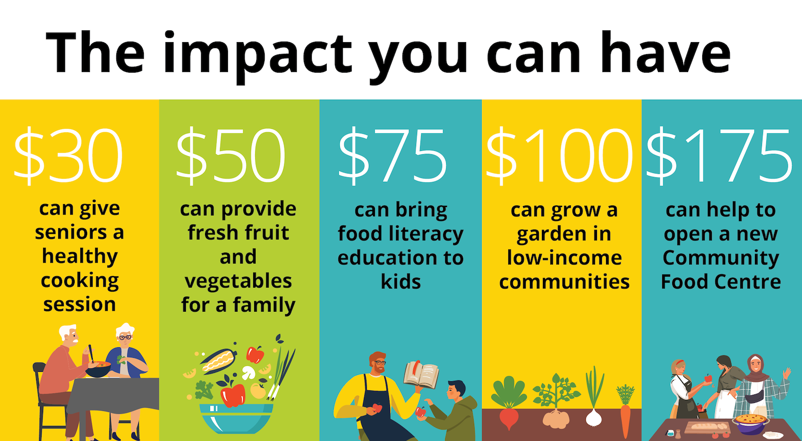 graphic with headline the impact you can have broken down by dollar amount: $30 can give seniors a healthy cooking session 